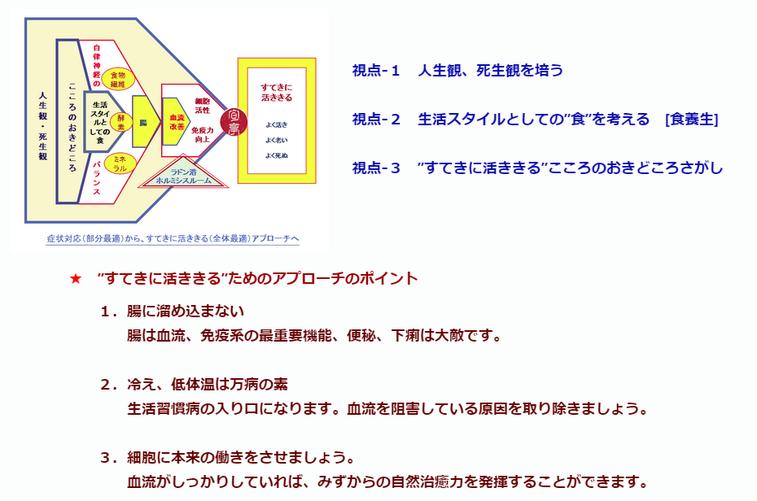 症状対応(部分最適)からすてきに活ききる(全体最適)アプローチへ   旬(ときめき)亭 ・044-955-3061  tokimeki@terra.dti.ne.jp
