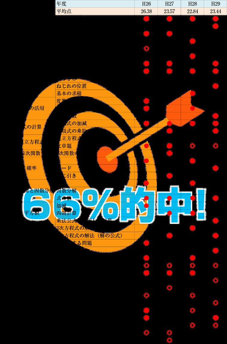 千葉県立高校入試 過去3年間の数学