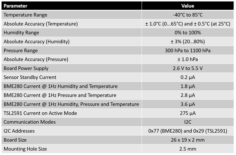 Technical Data for BME280 and TSL2591 sensors