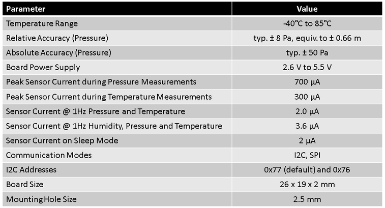 Technical Data from BME280 Sensor