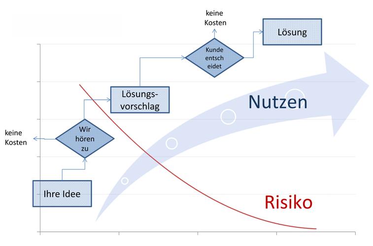 Wie wir arbeiten  -  minimales Risiko, minimale Kosten