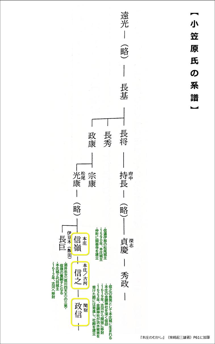「小笠原氏系譜」