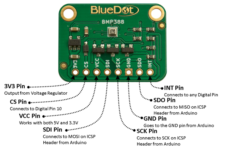 Hardware-SPI Wiring for BlueDot BME280 Board