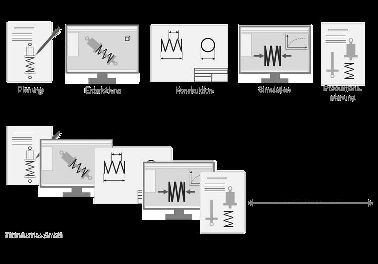 Simultaneous Engineering, Schema, Grafik, Ablauf, Concurrent Design, Parallele Entwicklung, gleichzeitige Entwicklung