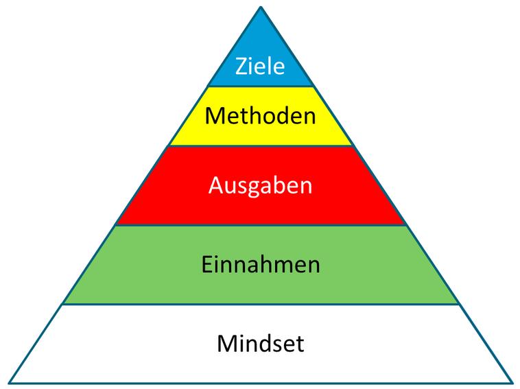 Finanzkonzept und Finanzpyramide
