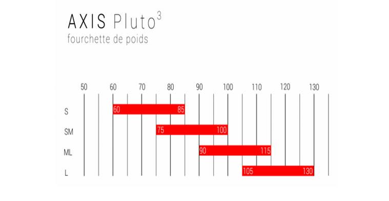 Le tableau des fourchettes de poids pour l'axis pluto 3