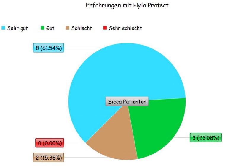 Augentropfen Test/Umfrage Hylo Protect