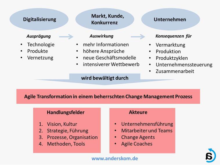 Digitalisierung und Change Management im Mittelstand, von Andreas Karutz