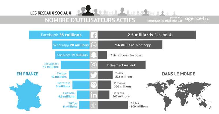 les réseaux sociaux les plus utilisés dans le monde