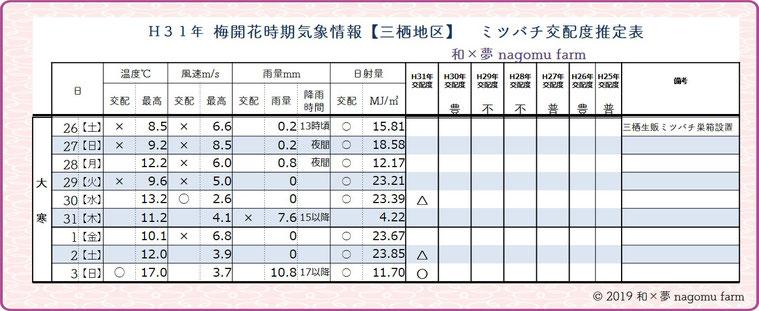 梅開花時期【花粉交配度】推定表【2019大寒】 和×夢 nagomu farm