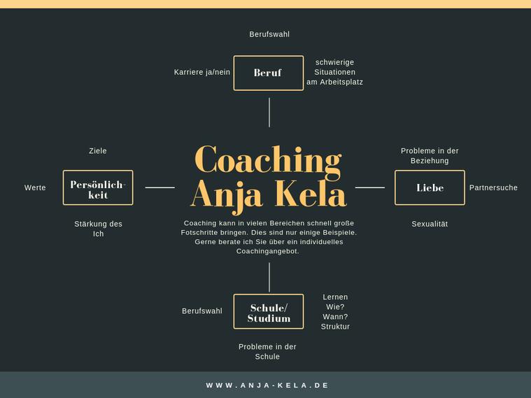 Coaching bei Anja Kela, Heilpraktikerin für Psychotherpie, in Augsburg