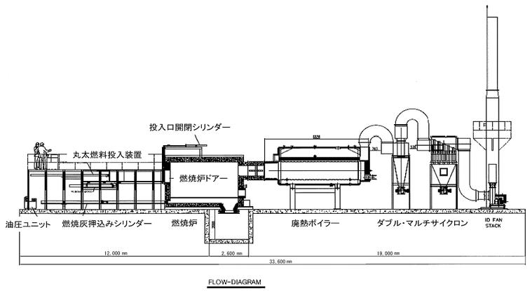 丸太燃料蒸気ボイラーの概要図