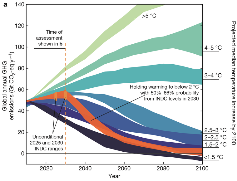 Treibhausgase 2°C Ziel Paris Abkommen