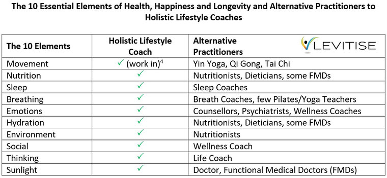 The 10 Essential Elements of Health, Happiness and Longevity and Alternative Practitioners to Holistic Lifestyle Coaches