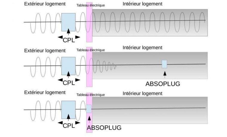 protection des radiofréquences grâce à l'absoplug