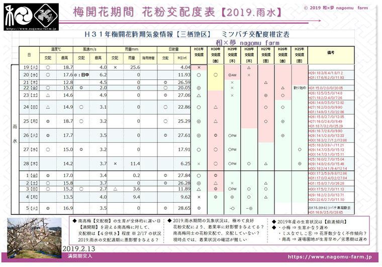 梅開花期花粉交配度推定表【2019雨水】 和×夢 nagomu farm
