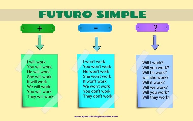 Conjugación futuro simple en inglés.