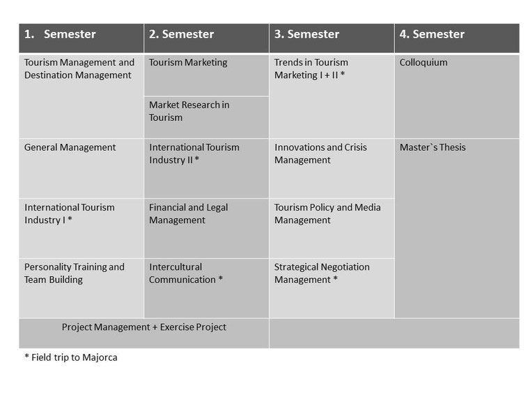 Module im Studiengang international tourism (Master of Business Administration)