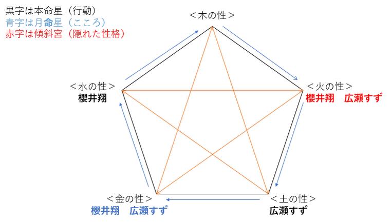 ドラマ『ネメシス』の広瀬すずさんと櫻井翔さんの性格・運気・相性は?
