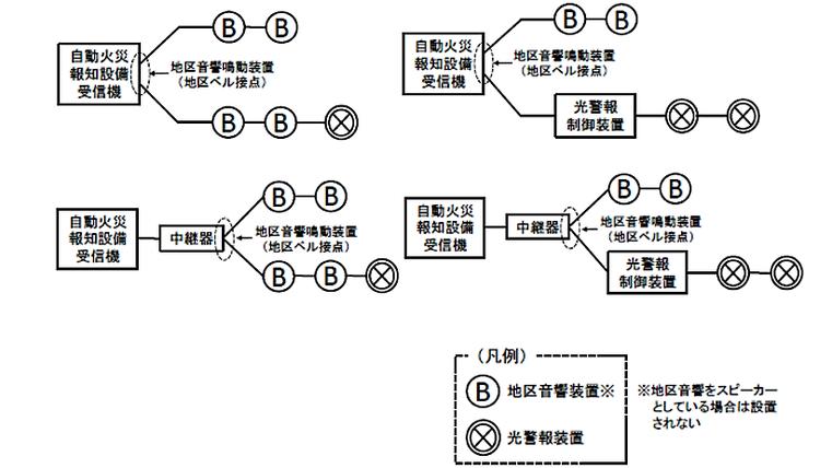図2-1-19 光警報装置等の接続例