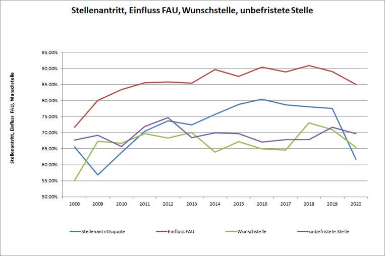 Grafik Teilnehmende 2008-2020 Stellenantritt, Einfluss FAU, Wunschstelle, unbefristete Stelle