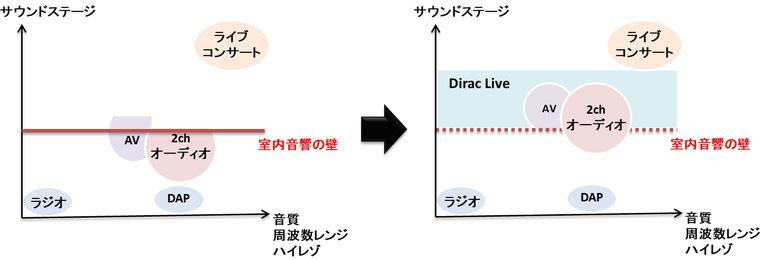 Dirac Live の役割は,室内音響の壁を取り除くことにより,オーディオ機器の性能を十分に引き出し,音源本来のサウンドステージをリスナーに届けます