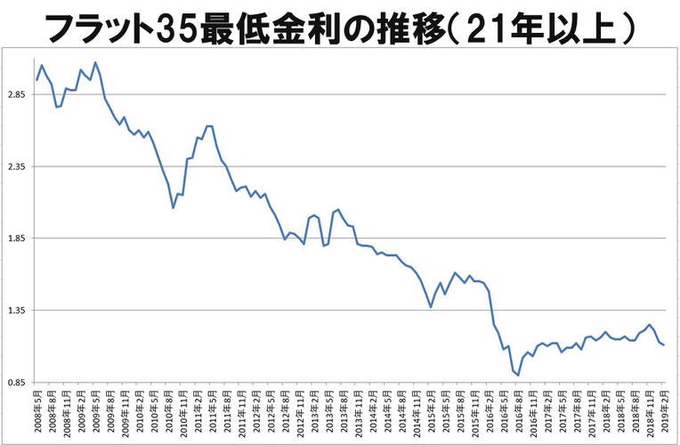 フラット35最低金利の推移
