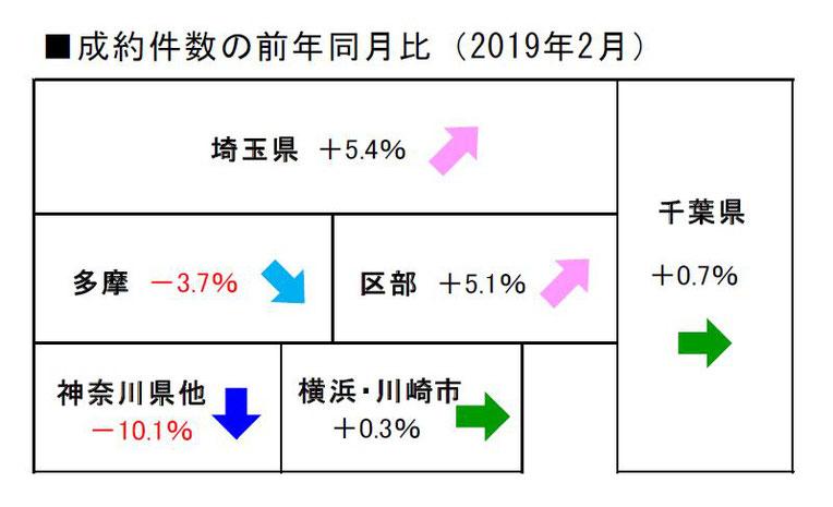 2019年2月度の江戸川区不動産相場