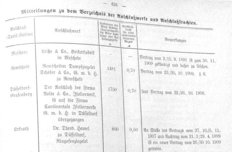 Auszug aus dem Amtsblatt B Stück 63 vom 17.12.1909