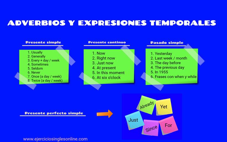 Adverbios y expresiones temporales en inglés.