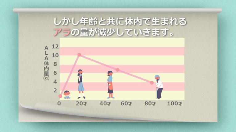 年齢とともに体内で生まれるアラALAの量が減少していきます