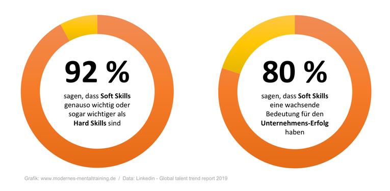 Die wachsende Bedeutung von Soft Skills im digitalen Zeitalter