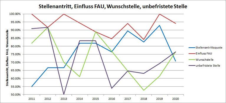 Grafik dam-Teilnehmende 2011-2020 Stellenantritt, Einfluss FAU, Wunschstelle, unbefristete Stelle