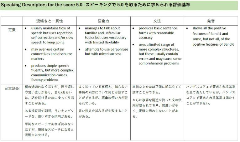 IELTS5.5のスピーキング評価基準