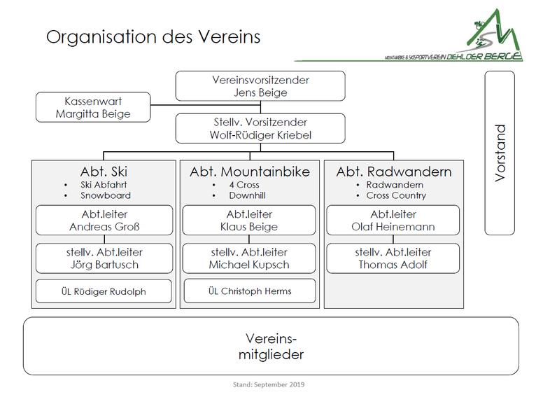 Das Organigramm des MSV Diehloer Berge