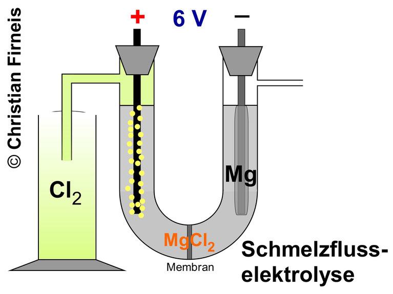 Erdalkalimetalle können durch Schmelzflusselektrolyse dargestellt werden