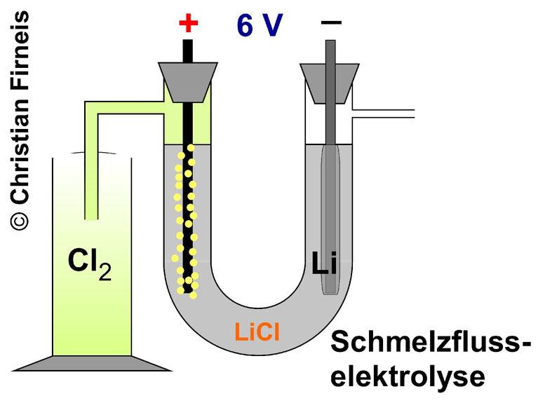 Lithium wird industriell durch Schmelzflusselektrolyse (z.B. von Lithiumchlorid) hergestellt