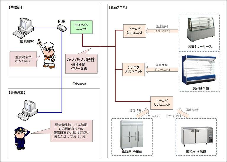 多種多様なメーカー・型番の冷蔵、冷凍、ショーケースの温度監視を実現した機器構成図