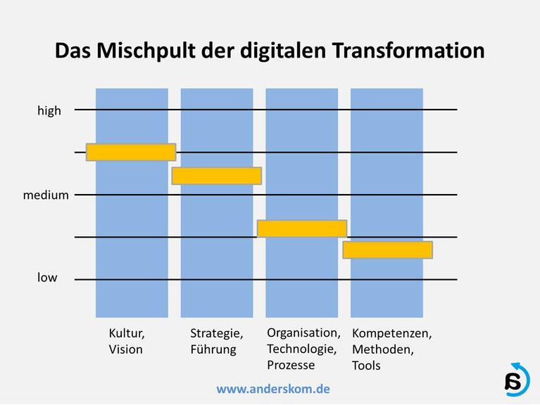 Die Digitalisierung ist Teil des Transformationsprozesses, von Andreas Karutz