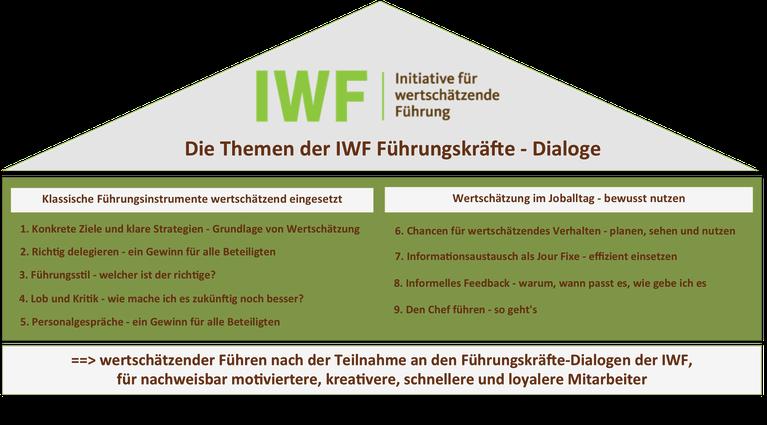 Übersicht zu den Themen der IWF  Führungskräfte-Dialoge