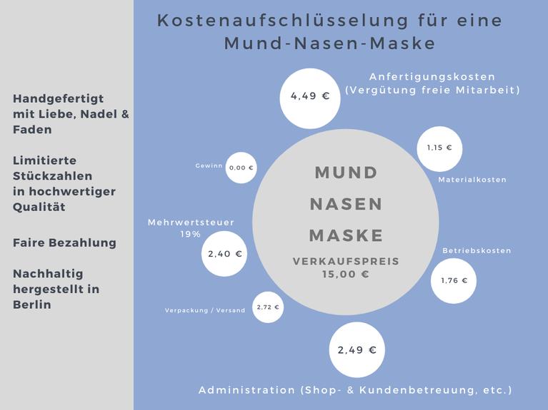 Kostenaufschlüsselung für eine fair und in hochwertiger, nachhaltiger Qualität lokal hergestellte Mund-Nasen-Maske / Behelfsmaske/Community-Maske in Berlin.
