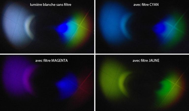 CD halogène filtre coloré spectroscopie absorption