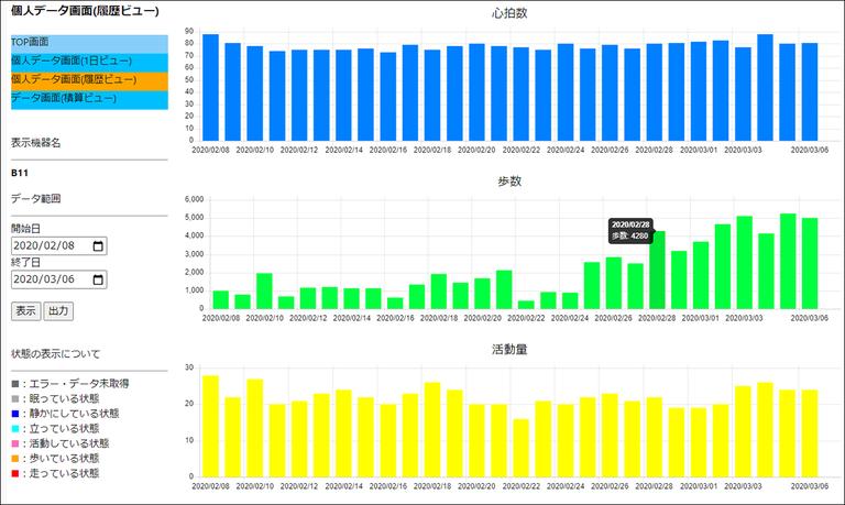 可視化されたバイタルデータ:脈拍数や歩数等が 1 日単位や履歴単位でグラフ表示される。