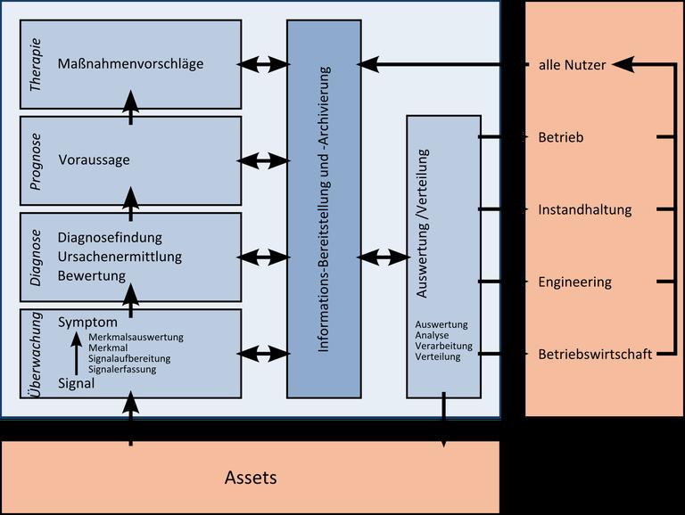 Schrittweise Überwachung, Diagnose, Prognose und Therapie von Assets; parallele Informations-Bereitstellung und -Archivierung mit Auswertung und Verteilung an Assets und Fachabteilungen; von dort wieder Rückfluss der Informationen