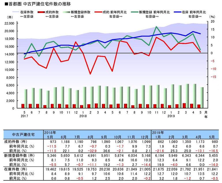 2019年5月度の中古戸建件数の推移