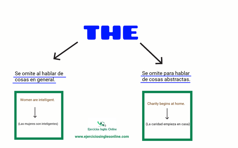"""Omisión del artículo """"The"""" en inglés."""