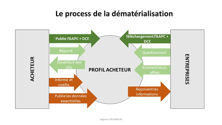 dématérialisation marchés publics