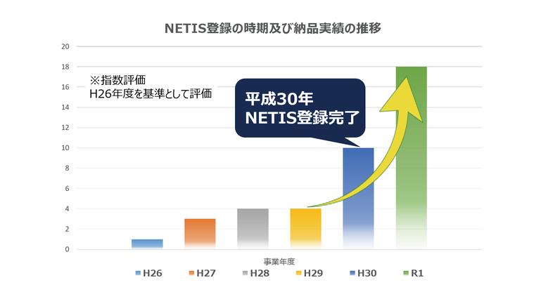 平成26年を基準とした納品実績推移のグラフ。平成30年にNETIS登録完了した後は売上が急増した。NETIS登録後の令和1年には、売上が登録前の平成26年に比べて18倍になった。