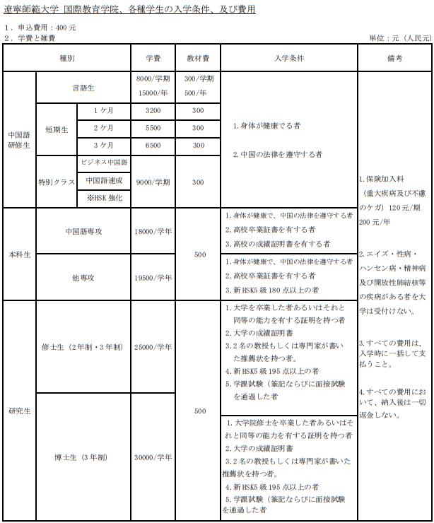 遼寧師範大学 入学条件学費一覧