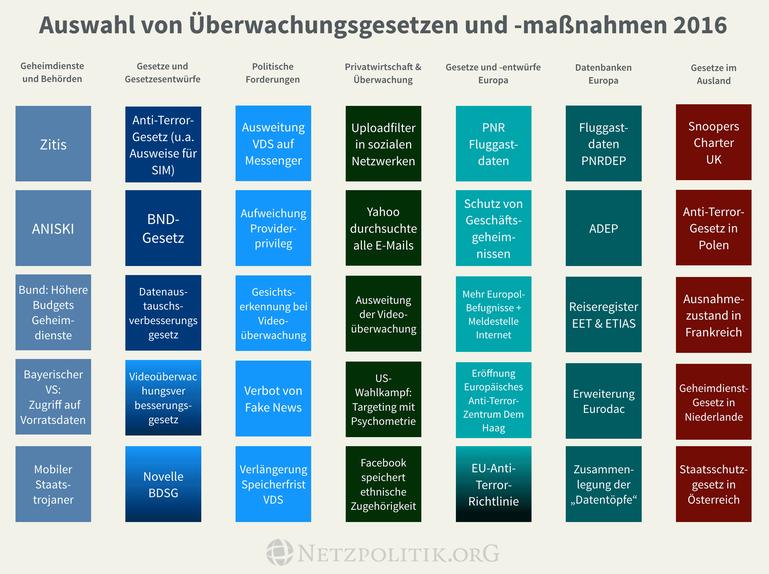 Auswahl an Überwachungsgesetzen und -maßnahmen des Jahres 2016. CC-BY-NC 4.0